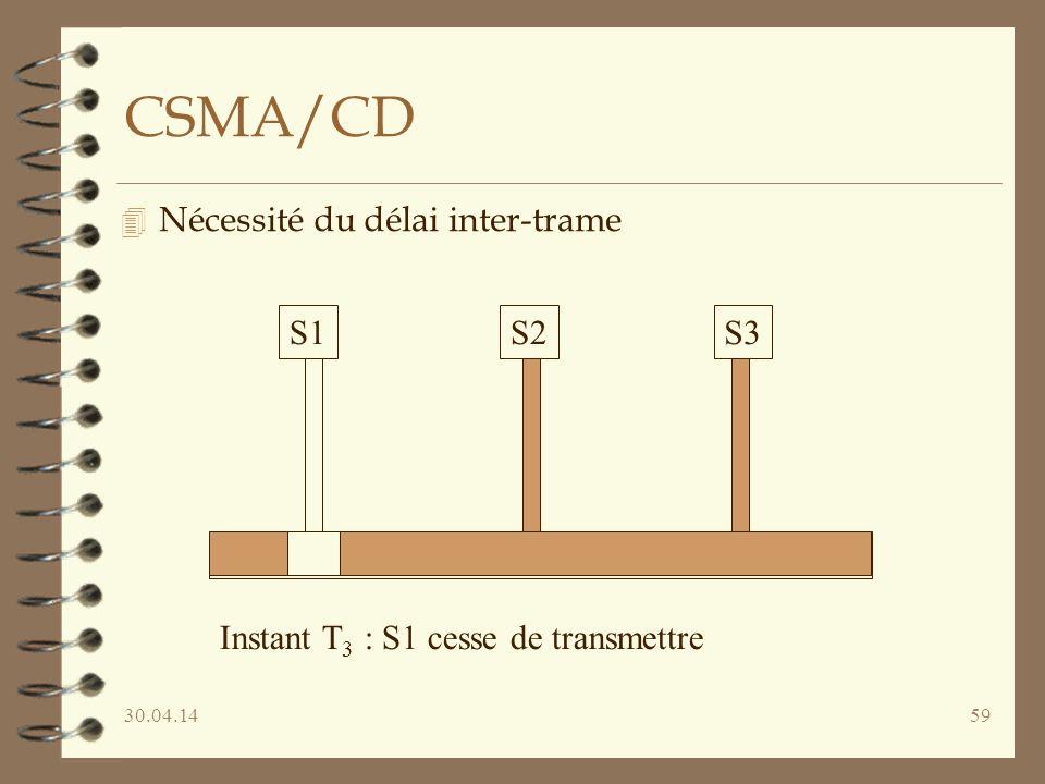 30.04.1459 CSMA/CD 4 Nécessité du délai inter-trame S1S2S3 Instant T 3 : S1 cesse de transmettre