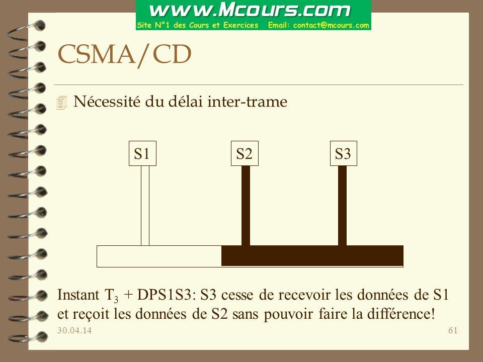 30.04.1461 CSMA/CD 4 Nécessité du délai inter-trame S1S2S3 Instant T 3 + DPS1S3: S3 cesse de recevoir les données de S1 et reçoit les données de S2 sans pouvoir faire la différence!