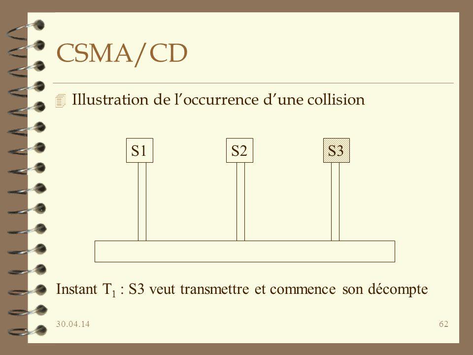 30.04.1462 CSMA/CD 4 Illustration de loccurrence dune collision S1S2S3 Instant T 1 : S3 veut transmettre et commence son décompte