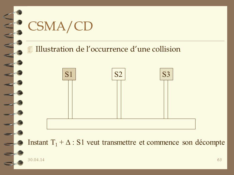 30.04.1463 CSMA/CD 4 Illustration de loccurrence dune collision S1S2S3 Instant T 1 + : S1 veut transmettre et commence son décompte