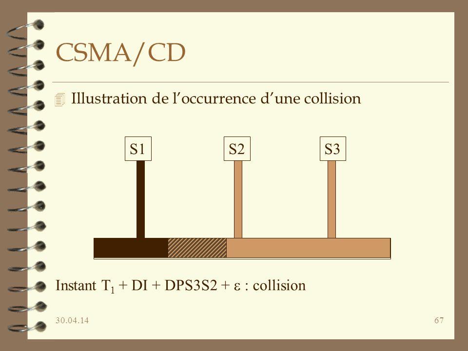 30.04.1467 CSMA/CD 4 Illustration de loccurrence dune collision S1S2S3 Instant T 1 + DI + DPS3S2 + : collision