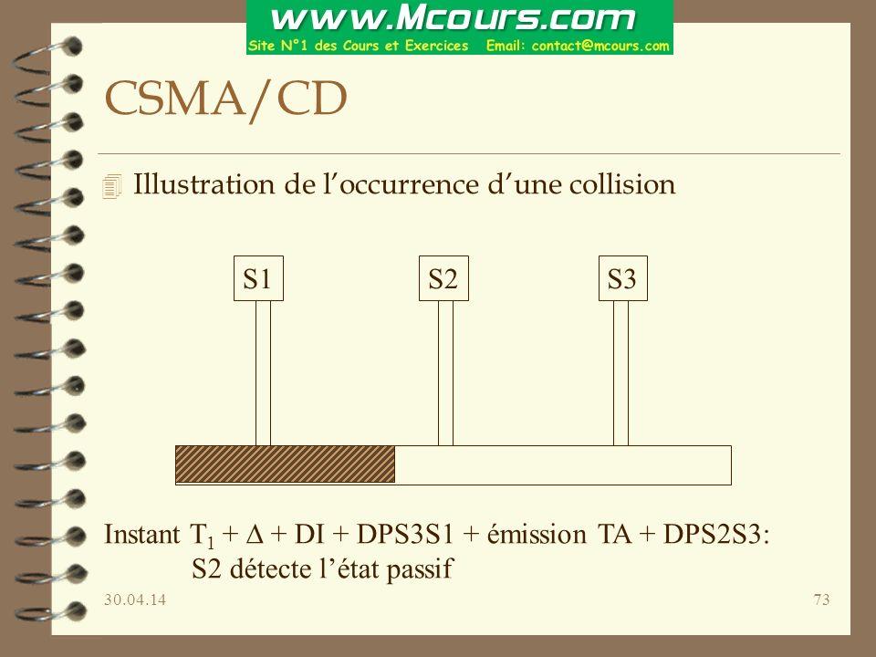 30.04.1473 CSMA/CD 4 Illustration de loccurrence dune collision S1S2S3 Instant T 1 + + DI + DPS3S1 + émission TA + DPS2S3: S2 détecte létat passif