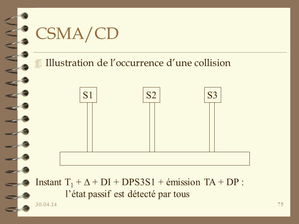 30.04.1475 CSMA/CD 4 Illustration de loccurrence dune collision S1S2S3 Instant T 1 + + DI + DPS3S1 + émission TA + DP : létat passif est détecté par tous