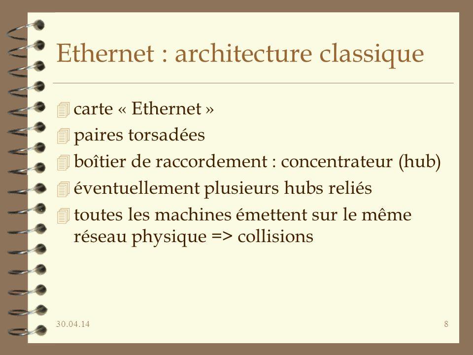 30.04.148 Ethernet : architecture classique 4 carte « Ethernet » 4 paires torsadées 4 boîtier de raccordement : concentrateur (hub) 4 éventuellement plusieurs hubs reliés 4 toutes les machines émettent sur le même réseau physique => collisions