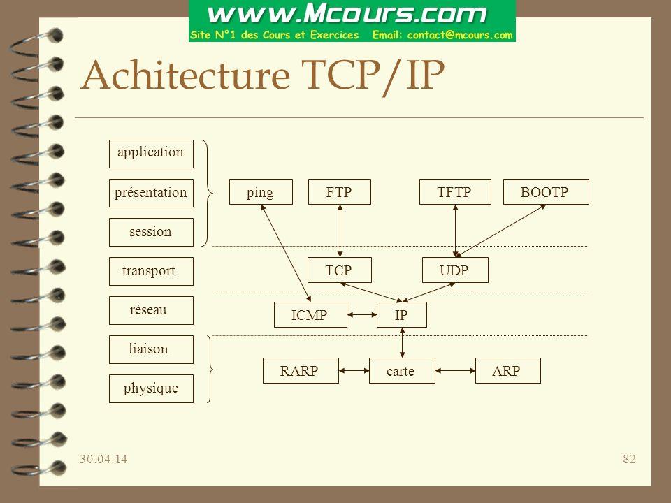 30.04.1482 Achitecture TCP/IP application présentation session transport réseau liaison physique ARP RARP IP UDP TCP ping FTP TFTP BOOTP ICMP carte