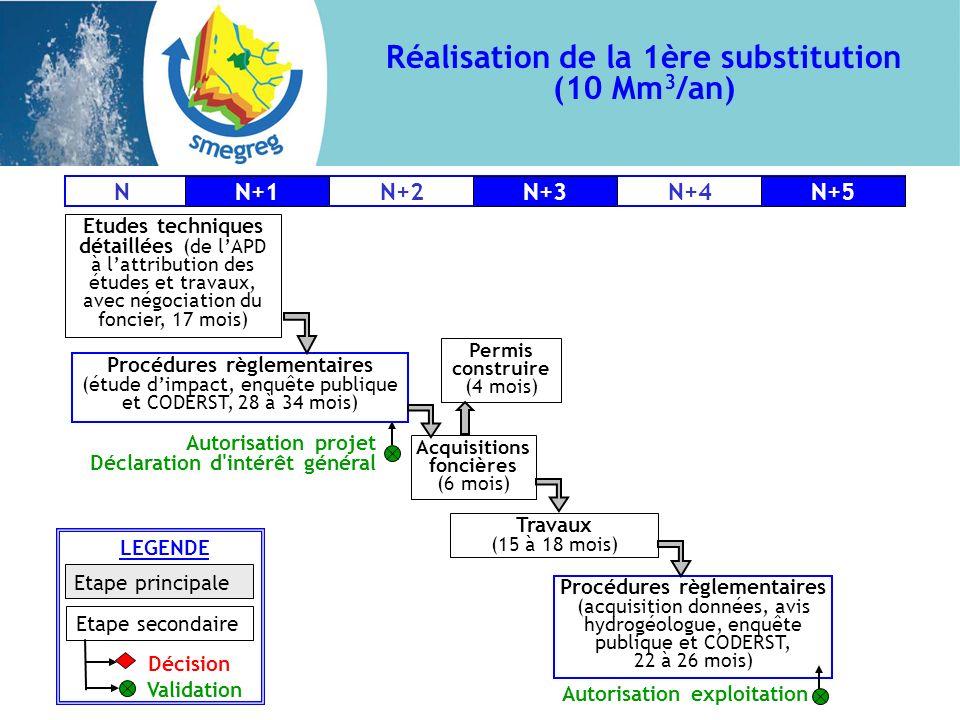 Réalisation de la 1ère substitution (10 Mm 3 /an) Etudes techniques détaillées (de lAPD à lattribution des études et travaux, avec négociation du fonc