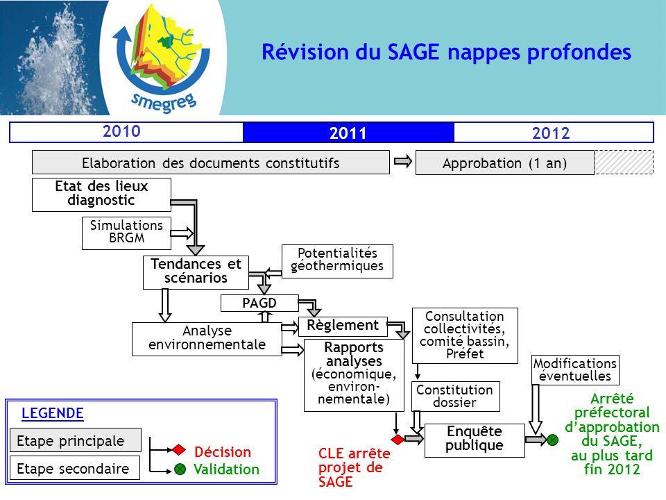 Révision du SAGE nappes profondes Etat des lieux diagnostic PAGD Règlement Arrêté préfectoral dapprobation du SAGE, au plus tard fin 2012 Simulations