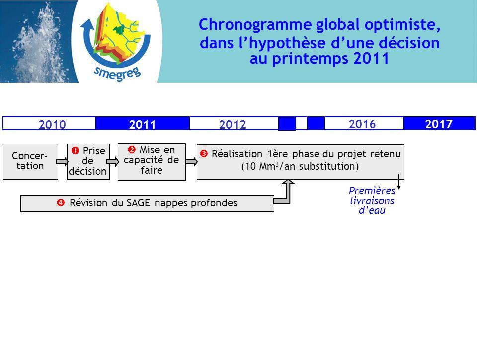 Chronogramme global optimiste, dans lhypothèse dune décision au printemps 2011 Prise de décision Réalisation 1ère phase du projet retenu (10 Mm 3 /an
