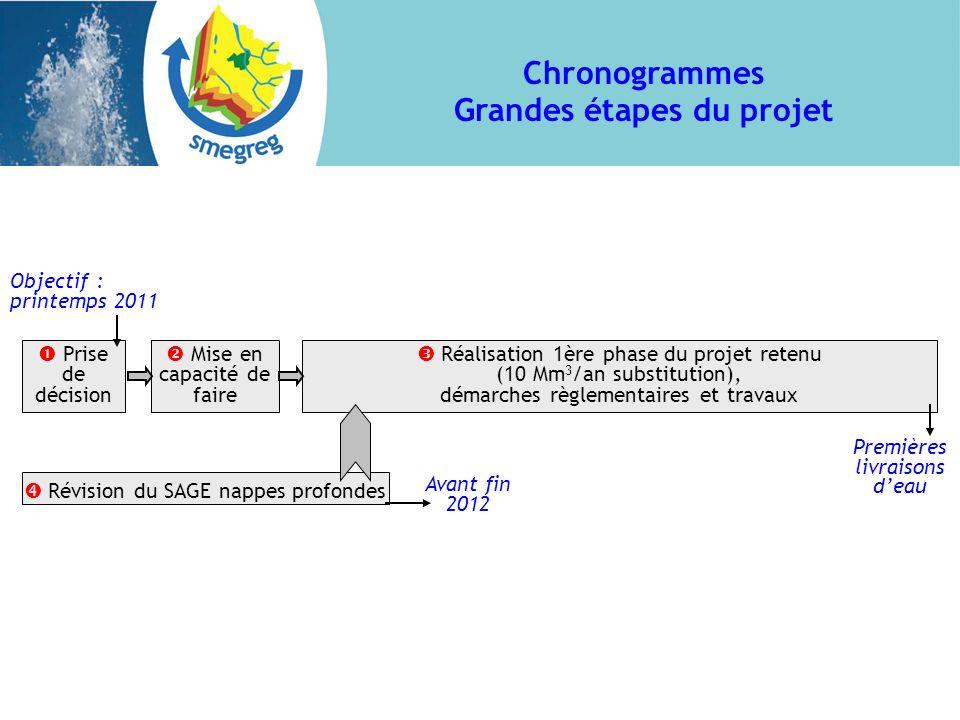 Chronogrammes Grandes étapes du projet Prise de décision Réalisation 1ère phase du projet retenu (10 Mm 3 /an substitution), démarches règlementaires