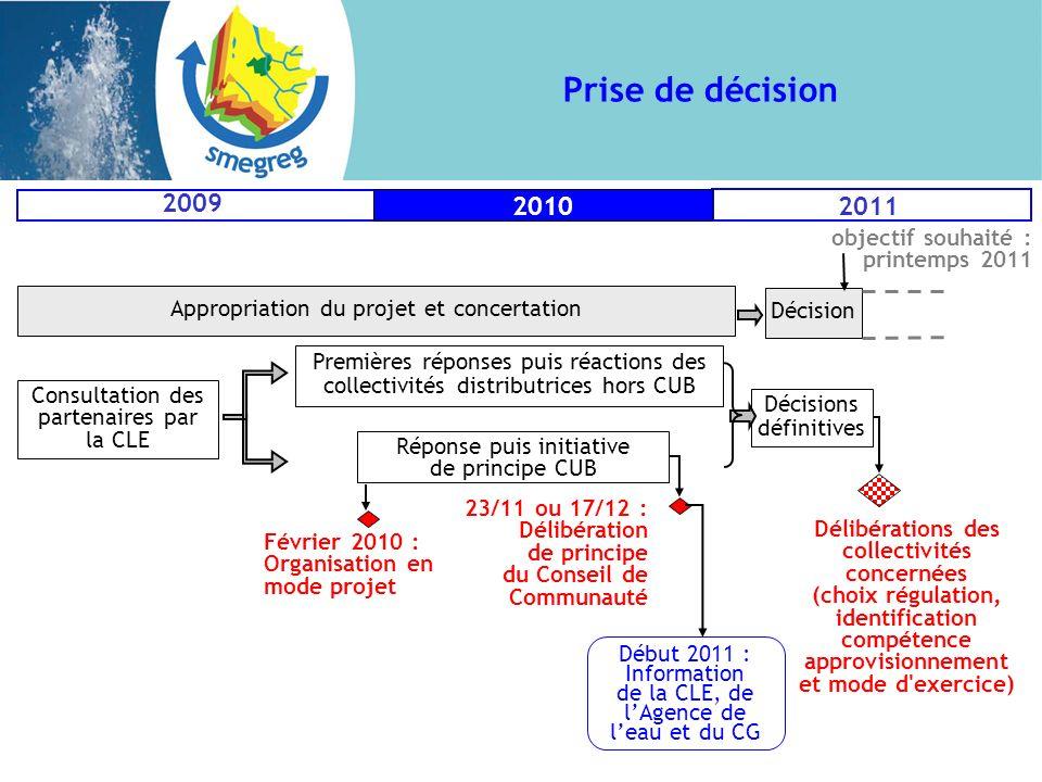 Prise de décision Réponse puis initiative de principe CUB Premières réponses puis réactions des collectivités distributrices hors CUB 23/11 ou 17/12 :