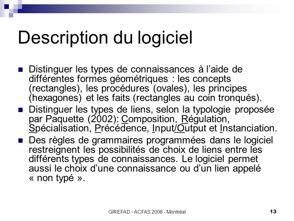 GIREFAD - ACFAS 2006 - Montréal13 Description du logiciel Distinguer les types de connaissances à laide de différentes formes géométriques : les concepts (rectangles), les procédures (ovales), les principes (hexagones) et les faits (rectangles au coin tronqués).