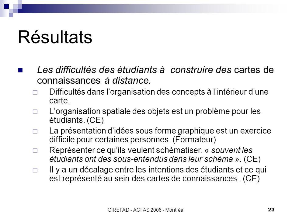 GIREFAD - ACFAS 2006 - Montréal23 Résultats Les difficultés des étudiants à construire des cartes de connaissances à distance.