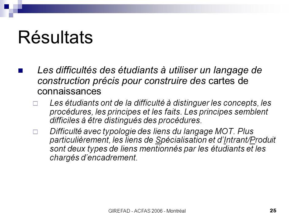 GIREFAD - ACFAS 2006 - Montréal25 Résultats Les difficultés des étudiants à utiliser un langage de construction précis pour construire des cartes de connaissances Les étudiants ont de la difficulté à distinguer les concepts, les procédures, les principes et les faits.