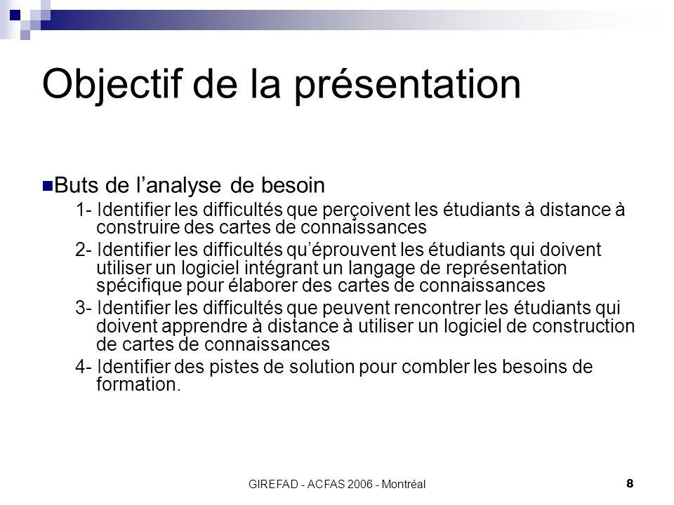GIREFAD - ACFAS 2006 - Montréal9 Méthodologie Sélection de 2 cours en FAD où les étudiants doivent construire cartes de connaissances Entrevues semi dirigées (6 chargés dencadrement et 1 formateur) Questionnaires (21 étudiants)