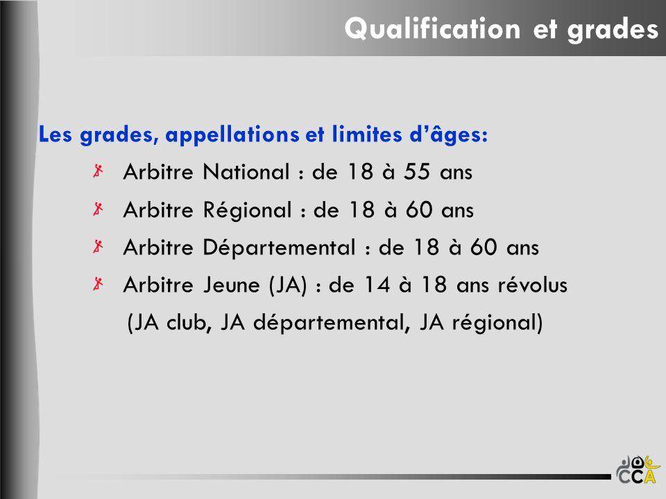 Les grades, appellations et limites dâges: Arbitre National : de 18 à 55 ans Arbitre Régional : de 18 à 60 ans Arbitre Départemental : de 18 à 60 ans