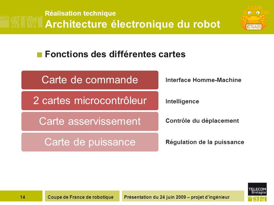 Présentation du 24 juin 2009 – projet dingénieur Réalisation technique Architecture électronique du robot Carte de commande2 cartes microcontrôleurCar