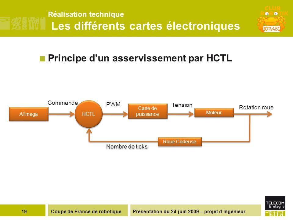 Présentation du 24 juin 2009 – projet dingénieur Réalisation technique Les différents cartes électroniques 19Coupe de France de robotique Moteur Carte