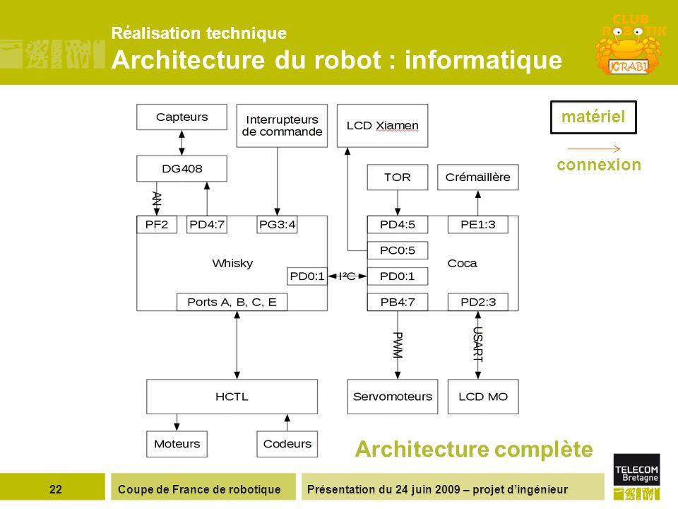 Présentation du 24 juin 2009 – projet dingénieur Réalisation technique Architecture du robot : informatique 22Coupe de France de robotique Architecture complète matériel connexion