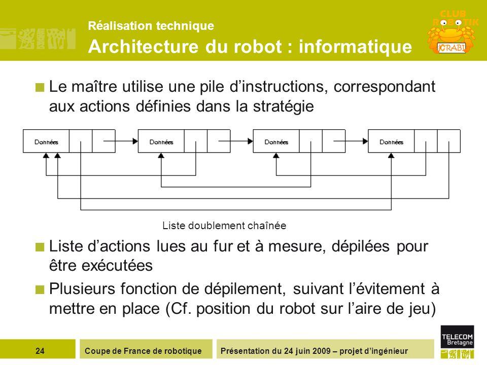 Présentation du 24 juin 2009 – projet dingénieur Le maître utilise une pile dinstructions, correspondant aux actions définies dans la stratégie Liste
