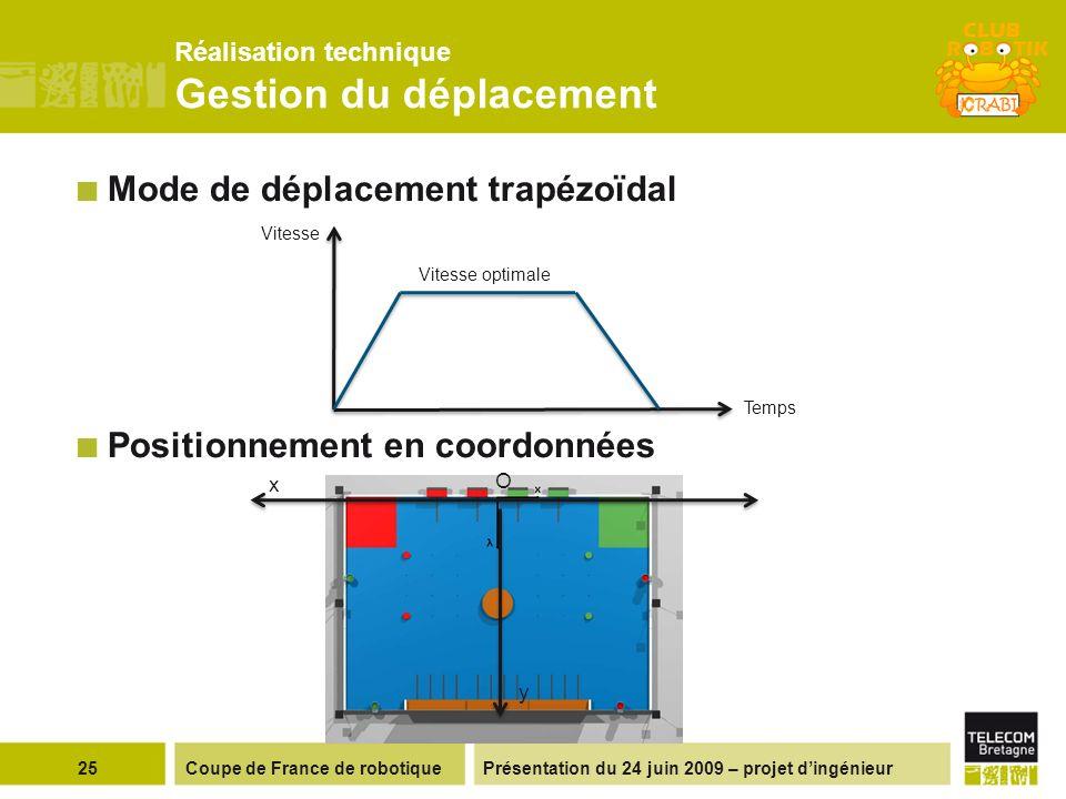 Présentation du 24 juin 2009 – projet dingénieur Réalisation technique Gestion du déplacement Mode de déplacement trapézoïdal Positionnement en coordonnées 25Coupe de France de robotique Vitesse optimale Temps Vitesse x y O