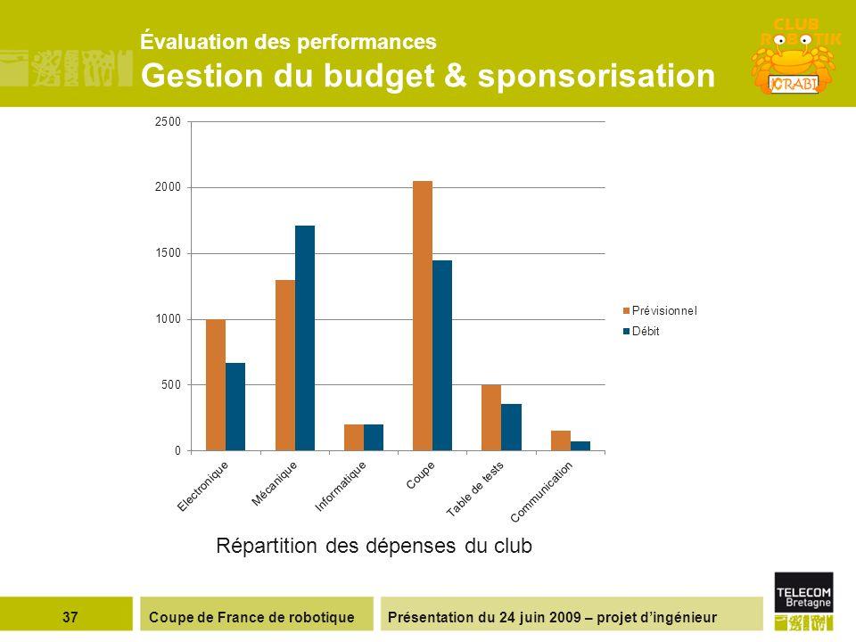 Présentation du 24 juin 2009 – projet dingénieur Évaluation des performances Gestion du budget & sponsorisation 37Coupe de France de robotique Répartition des dépenses du club