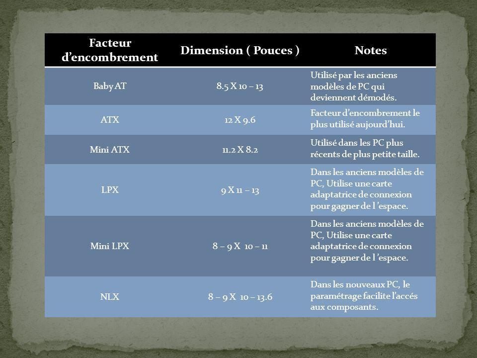 Facteur dencombrement Dimension ( Pouces )Notes Baby AT8.5 X 10 – 13 Utilisé par les anciens modèles de PC qui deviennent démodés. ATX12 X 9.6 Facteur