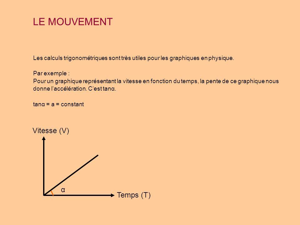 LE MOUVEMENT Les calculs trigonométriques sont très utiles pour les graphiques en physique. Par exemple : Pour un graphique représentant la vitesse en