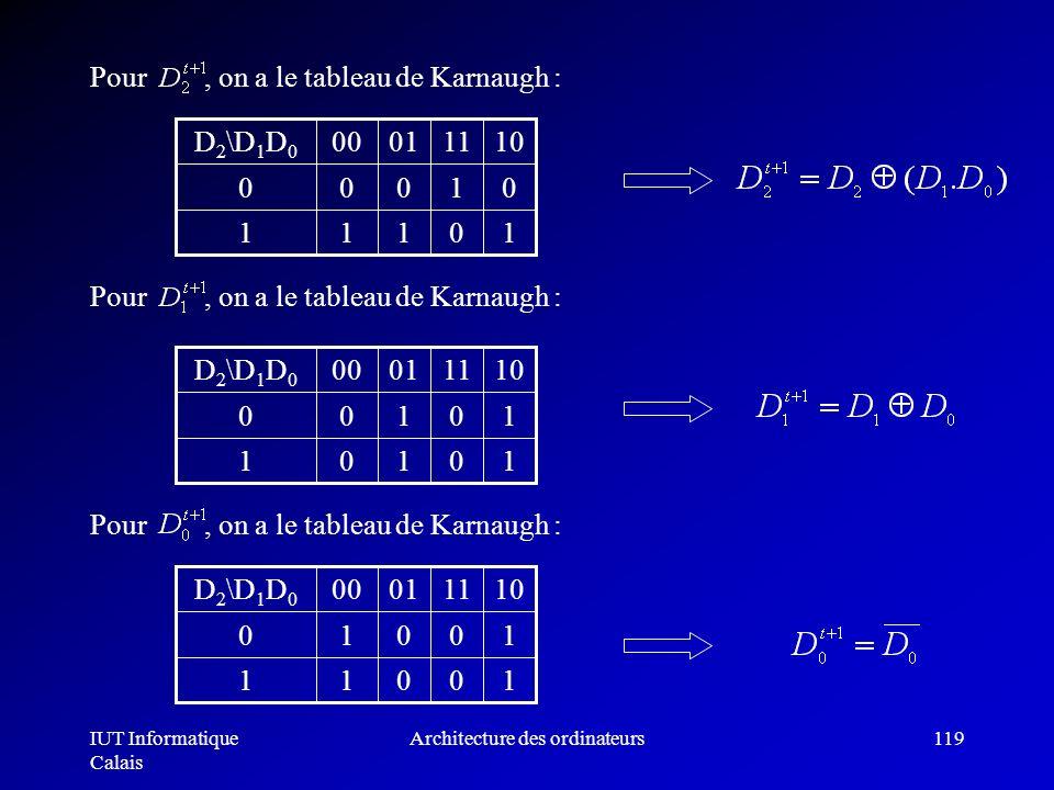 IUT Informatique Calais Architecture des ordinateurs119 Pour, on a le tableau de Karnaugh : 10111 01000 10110100D 2 \D 1 D 0 10101 10100 10110100D 2 \