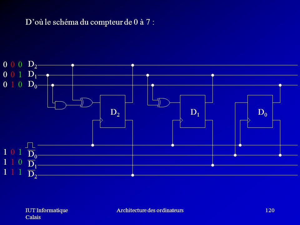 IUT Informatique Calais Architecture des ordinateurs120 Doù le schéma du compteur de 0 à 7 : 0 0 0 1 1 1 1 00 1 0 1 0 11 0 0 1 D2D2 D1D1 D0D0 D0D0 D1D