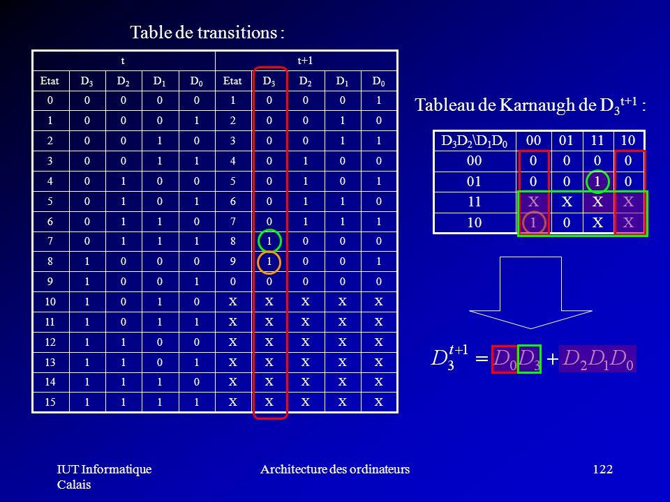 IUT Informatique Calais Architecture des ordinateurs122 Table de transitions : Tableau de Karnaugh de D 3 t+1 : 010001 XXXX11 XX0110 000000 10110100D