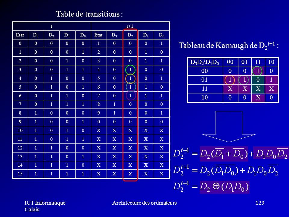 IUT Informatique Calais Architecture des ordinateurs123 Table de transitions : Tableau de Karnaugh de D 2 t+1 : 101101 XXXX11 0X0010 010000 10110100D