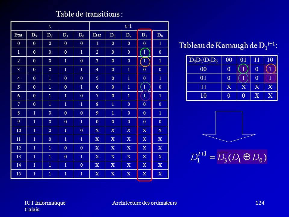 IUT Informatique Calais Architecture des ordinateurs124 Table de transitions : Tableau de Karnaugh de D 1 t+1 : 101001 XXXX11 XX0010 101000 10110100D