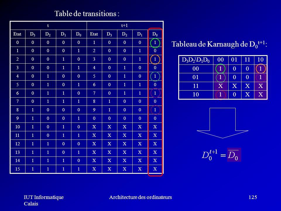 IUT Informatique Calais Architecture des ordinateurs125 Table de transitions : Tableau de Karnaugh de D 0 t+1 : 100101 XXXX11 XX0110 100100 10110100D
