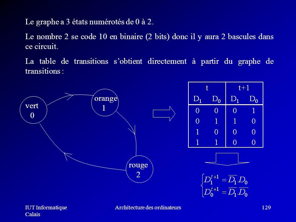 IUT Informatique Calais Architecture des ordinateurs129 Le graphe a 3 états numérotés de 0 à 2. Le nombre 2 se code 10 en binaire (2 bits) donc il y a