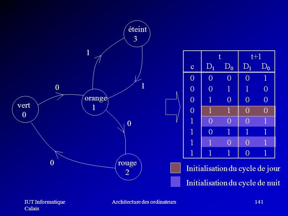 IUT Informatique Calais Architecture des ordinateurs141 Initialisation du cycle de jour Initialisation du cycle de nuit vert 0 orange 1 rouge 2 éteint