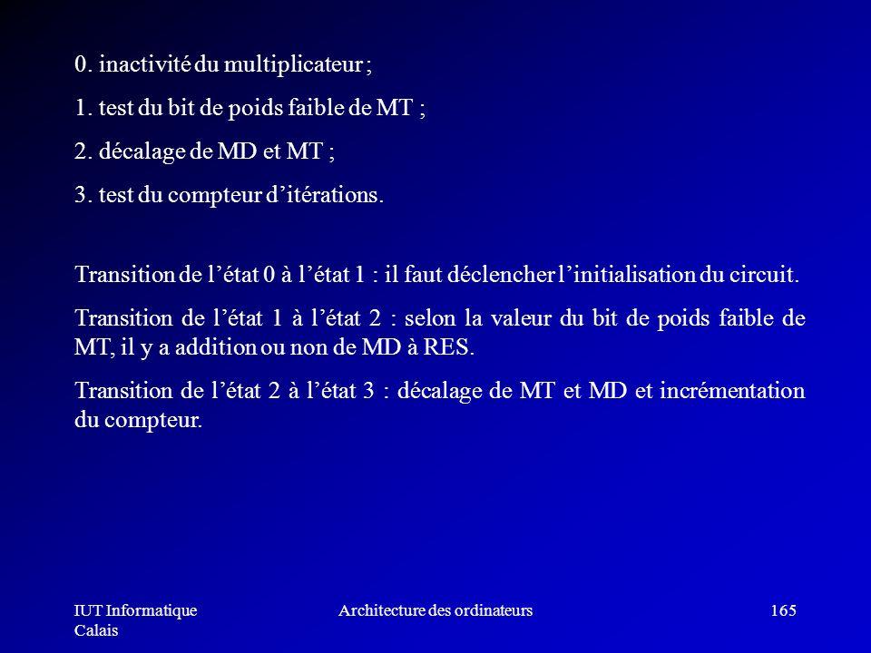 IUT Informatique Calais Architecture des ordinateurs165 0. inactivité du multiplicateur ; 1. test du bit de poids faible de MT ; 2. décalage de MD et