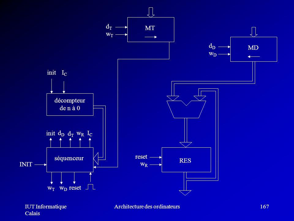IUT Informatique Calais Architecture des ordinateurs167 décompteur de n à 0 initICIC séquenceur INIT init dDdD dTdT wRwR ICIC resetwTwT wDwD MT wTwT d