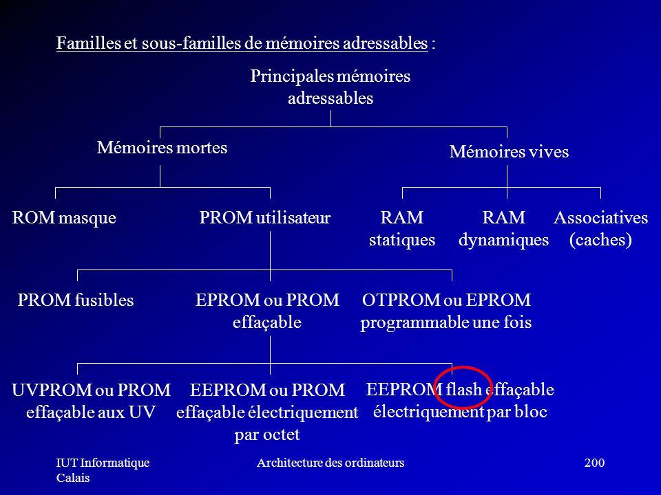 IUT Informatique Calais Architecture des ordinateurs200 Familles et sous-familles de mémoires adressables : Principales mémoires adressables Mémoires