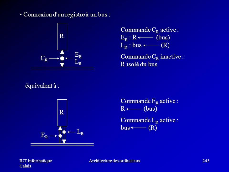 IUT Informatique Calais Architecture des ordinateurs243 Connexion d'un registre à un bus : Commande C R active : E R : R (bus) L R : bus (R) Commande