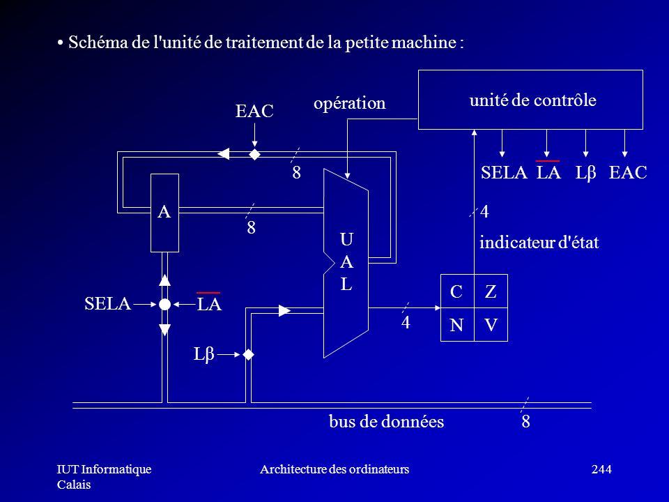 IUT Informatique Calais Architecture des ordinateurs244 Schéma de l'unité de traitement de la petite machine : A SELA LA Lβ EAC CZ NV UALUAL 4 8 8 8 4