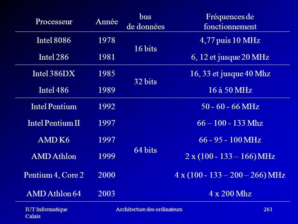 IUT Informatique Calais Architecture des ordinateurs261 ProcesseurAnnée bus de données Fréquences de fonctionnement Intel 80861978 16 bits 4,77 puis 1
