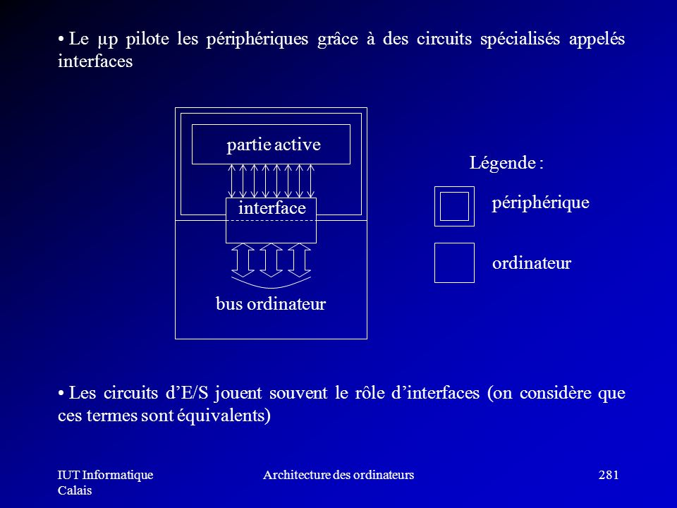 IUT Informatique Calais Architecture des ordinateurs281 Le µp pilote les périphériques grâce à des circuits spécialisés appelés interfaces interface p
