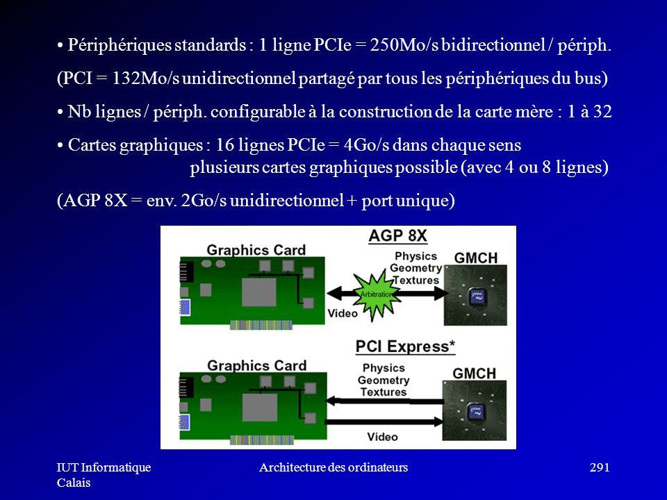IUT Informatique Calais Architecture des ordinateurs291 Périphériques standards : 1 ligne PCIe = 250Mo/s bidirectionnel / périph. (PCI = 132Mo/s unidi