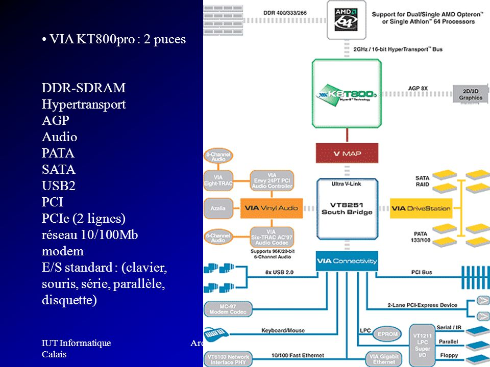 IUT Informatique Calais Architecture des ordinateurs304 VIA KT800pro : 2 puces DDR-SDRAM Hypertransport AGP Audio PATA SATA USB2 PCI PCIe (2 lignes) r