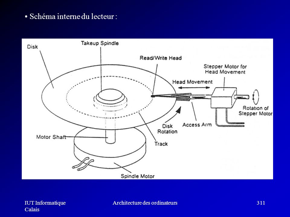 IUT Informatique Calais Architecture des ordinateurs311 Schéma interne du lecteur :