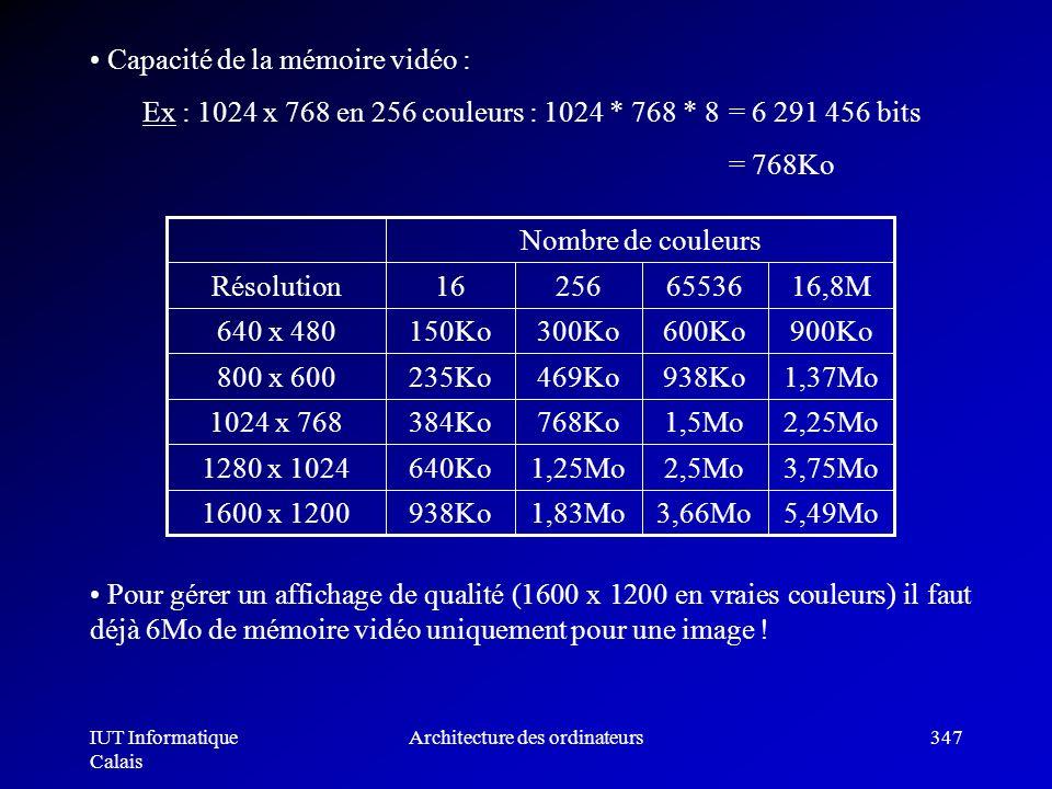 IUT Informatique Calais Architecture des ordinateurs347 Capacité de la mémoire vidéo : Ex : 1024 x 768 en 256 couleurs : 1024 * 768 * 8 = 6 291 456 bi