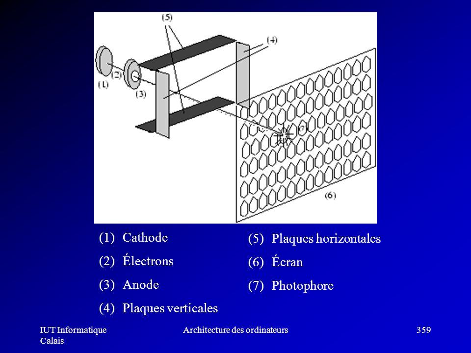 IUT Informatique Calais Architecture des ordinateurs359 (1)Cathode (2)Électrons (3)Anode (4)Plaques verticales (5)Plaques horizontales (6)Écran (7)Pho