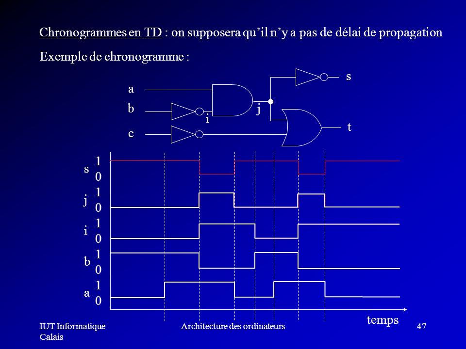 IUT Informatique Calais Architecture des ordinateurs47 Exemple de chronogramme : Chronogrammes en TD : on supposera quil ny a pas de délai de propagat