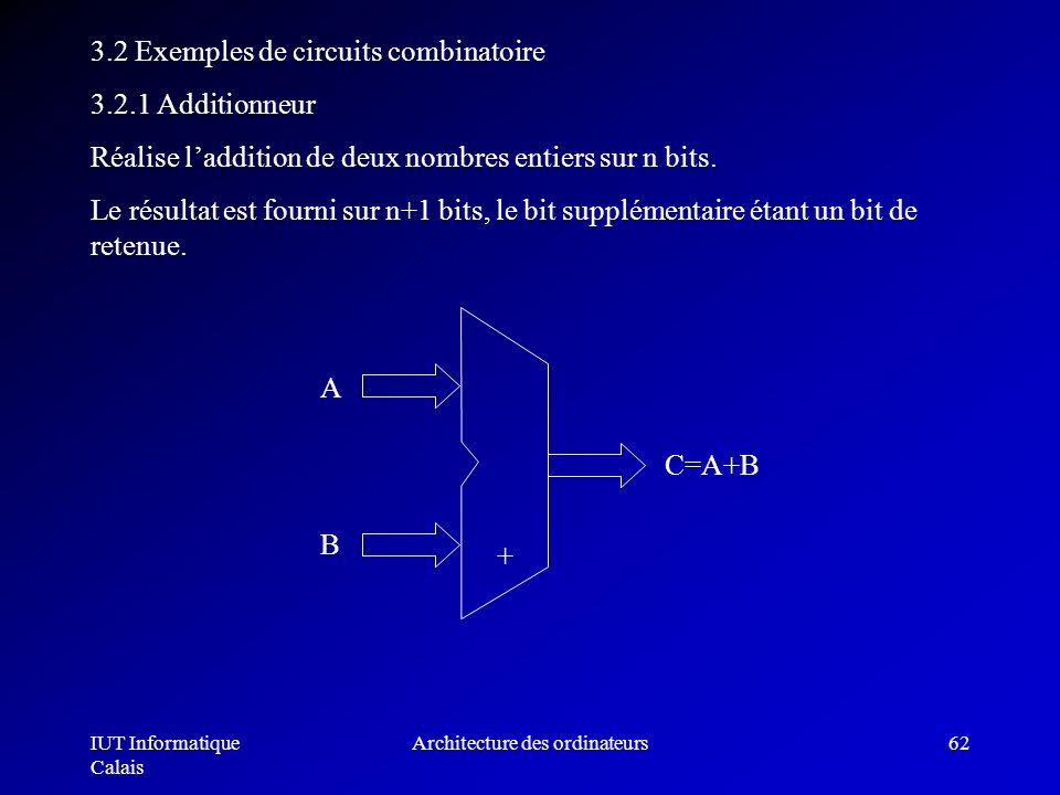IUT Informatique Calais Architecture des ordinateurs62 3.2 Exemples de circuits combinatoire 3.2.1 Additionneur Réalise laddition de deux nombres enti