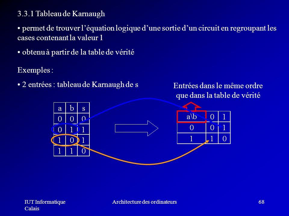 IUT Informatique Calais Architecture des ordinateurs68 Entrées dans le même ordre que dans la table de vérité 3.3.1 Tableau de Karnaugh permet de trou